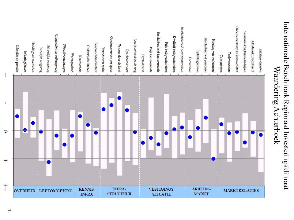 Internationale Benchmark Regionaal Investeringsklimaat Waardering Achterhoek -- - 0 + ++ MARKTRELATIES ARBEIDS- MARKT VESTIGINGS- SITUATIE INFRA- STRU