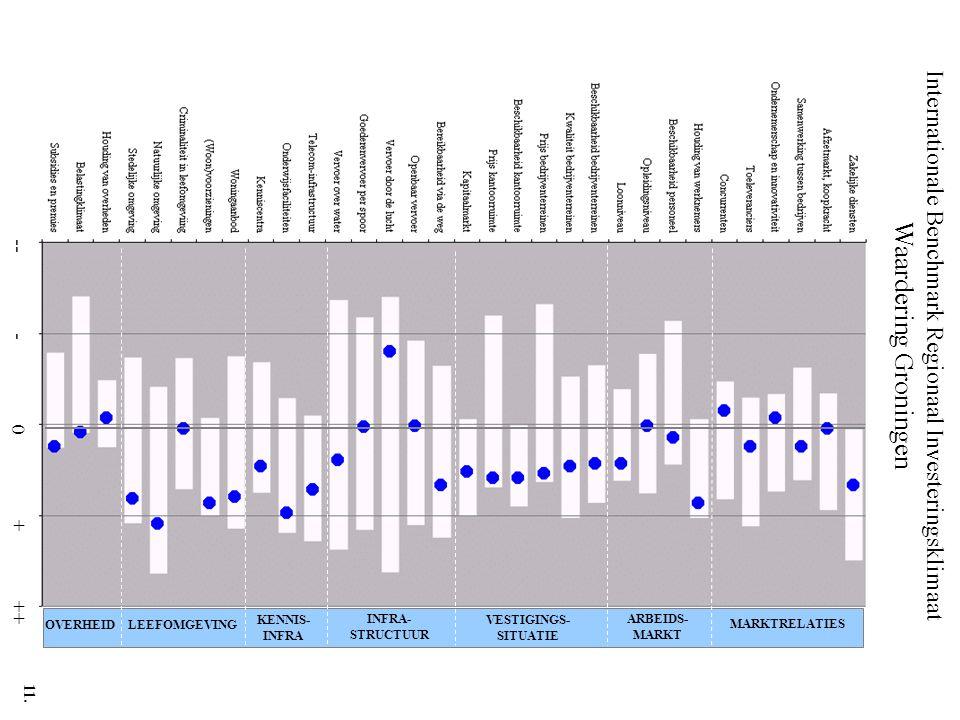 Internationale Benchmark Regionaal Investeringsklimaat Waardering Groningen -- - 0 + ++ MARKTRELATIES ARBEIDS- MARKT VESTIGINGS- SITUATIE INFRA- STRUCTUUR KENNIS- INFRA LEEFOMGEVINGOVERHEID 11.