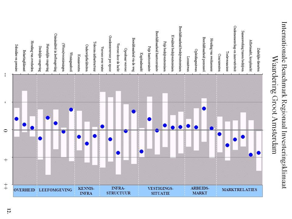 Internationale Benchmark Regionaal Investeringsklimaat Waardering Groot Amsterdam -- - 0 + ++ MARKTRELATIES ARBEIDS- MARKT VESTIGINGS- SITUATIE INFRA-