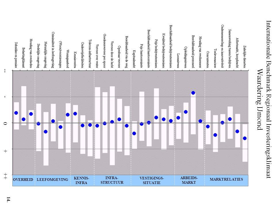 Internationale Benchmark Regionaal Investeringsklimaat Waardering IJmond -- - 0 + ++ MARKTRELATIES ARBEIDS- MARKT VESTIGINGS- SITUATIE INFRA- STRUCTUU
