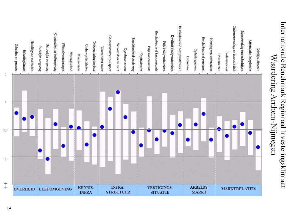 Internationale Benchmark Regionaal Investeringsklimaat Waardering Arnhem-Nijmegen -- - 0 + ++ MARKTRELATIES ARBEIDS- MARKT VESTIGINGS- SITUATIE INFRA- STRUCTUUR KENNIS- INFRA LEEFOMGEVINGOVERHEID 2.