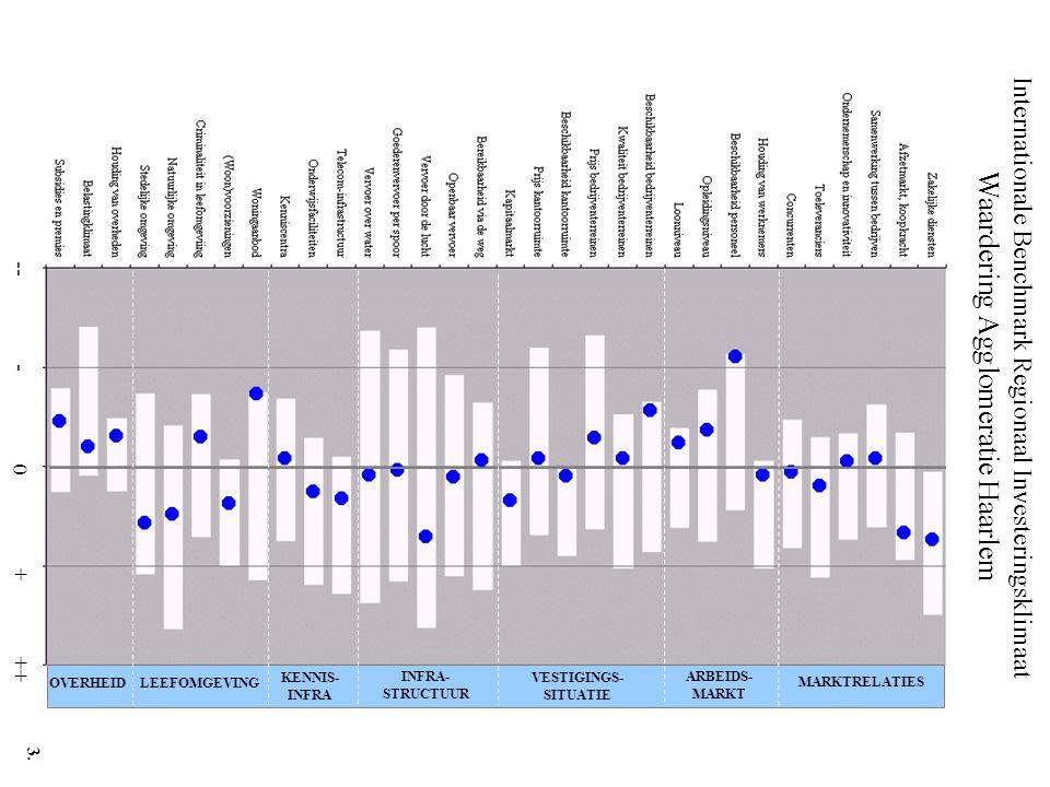 Internationale Benchmark Regionaal Investeringsklimaat Waardering Leiden en Bollenstreek -- - 0 + ++ MARKTRELATIES ARBEIDS- MARKT VESTIGINGS- SITUATIE INFRA- STRUCTUUR KENNIS- INFRA LEEFOMGEVINGOVERHEID 4.