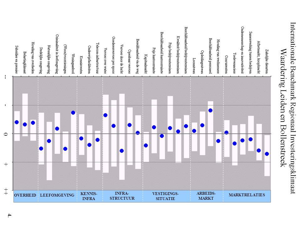 Internationale Benchmark Regionaal Investeringsklimaat Waardering Leiden en Bollenstreek -- - 0 + ++ MARKTRELATIES ARBEIDS- MARKT VESTIGINGS- SITUATIE