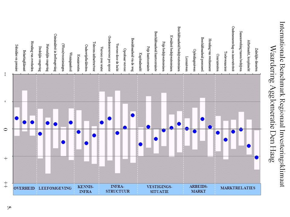 Internationale Benchmark Regionaal Investeringsklimaat Waardering Agglomeratie Den Haag -- - 0 + ++ MARKTRELATIES ARBEIDS- MARKT VESTIGINGS- SITUATIE