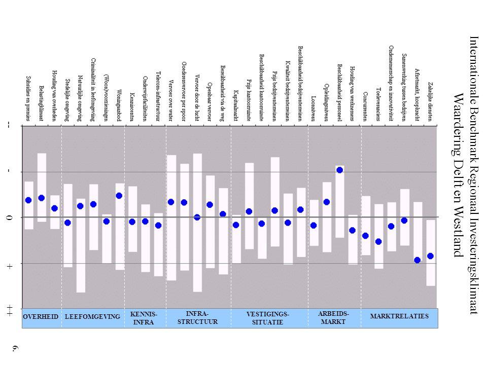 Internationale Benchmark Regionaal Investeringsklimaat Waardering Delft en Westland -- - 0 + ++ MARKTRELATIES ARBEIDS- MARKT VESTIGINGS- SITUATIE INFR