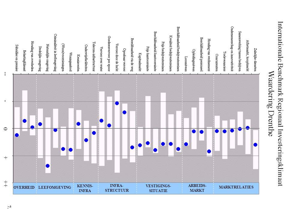 Internationale Benchmark Regionaal Investeringsklimaat Waardering Drenthe -- - 0 + ++ MARKTRELATIES ARBEIDS- MARKT VESTIGINGS- SITUATIE INFRA- STRUCTU