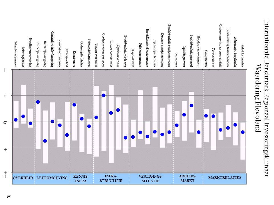 Internationale Benchmark Regionaal Investeringsklimaat Waardering Flevoland -- - 0 + ++ MARKTRELATIES ARBEIDS- MARKT VESTIGINGS- SITUATIE INFRA- STRUC