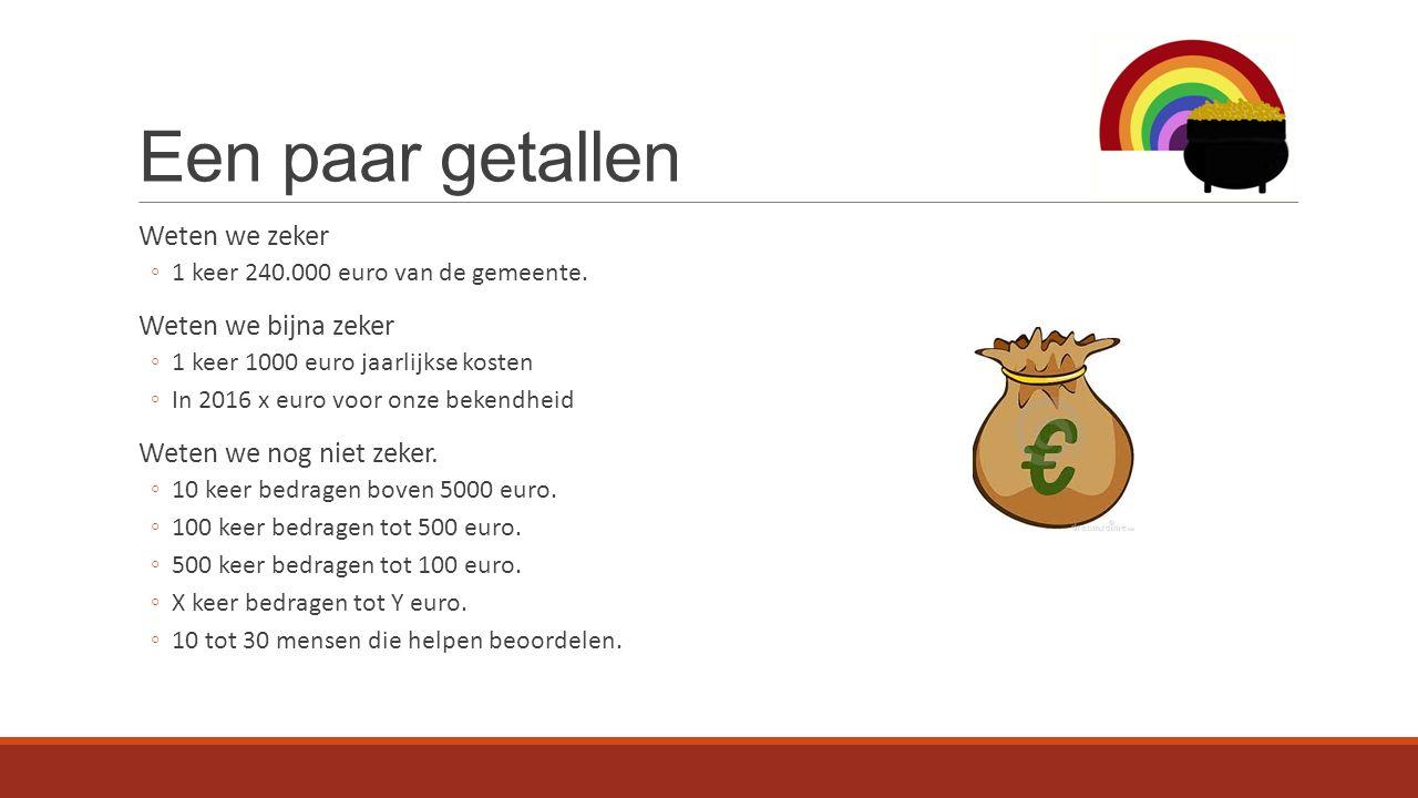 Een paar getallen Weten we zeker ◦1 keer 240.000 euro van de gemeente. Weten we bijna zeker ◦1 keer 1000 euro jaarlijkse kosten ◦In 2016 x euro voor o