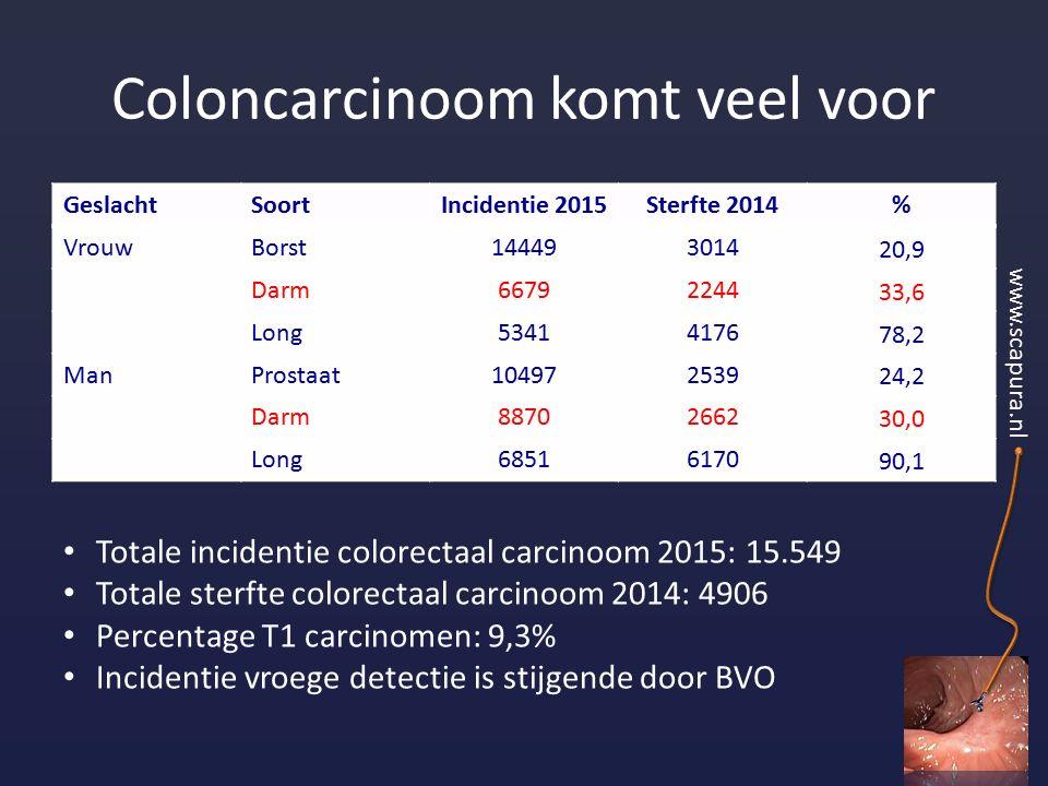 Coloncarcinoom komt veel voor GeslachtSoortIncidentie 2015Sterfte 2014% VrouwBorst144493014 20,9 Darm66792244 33,6 Long53414176 78,2 ManProstaat104972539 24,2 Darm88702662 30,0 Long68516170 90,1 Totale incidentie colorectaal carcinoom 2015: 15.549 Totale sterfte colorectaal carcinoom 2014: 4906 Percentage T1 carcinomen: 9,3% Incidentie vroege detectie is stijgende door BVO www.scapura.nl
