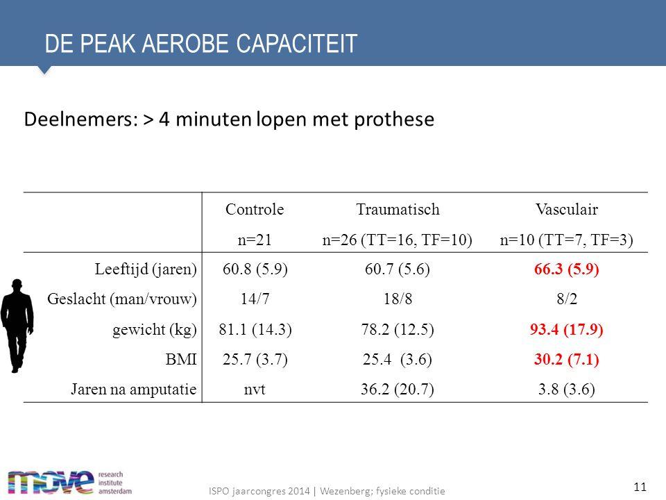 ISPO jaarcongres 2014 | Wezenberg; fysieke conditie DE PEAK AEROBE CAPACITEIT Deelnemers: > 4 minuten lopen met prothese 11 Controle n=21 Traumatisch n=26 (TT=16, TF=10) Vasculair n=10 (TT=7, TF=3) Leeftijd (jaren)60.8 (5.9)60.7 (5.6)66.3 (5.9) Geslacht (man/vrouw)14/718/88/2 gewicht (kg)81.1 (14.3)78.2 (12.5)93.4 (17.9) BMI25.7 (3.7)25.4 (3.6)30.2 (7.1) Jaren na amputatienvt36.2 (20.7)3.8 (3.6)
