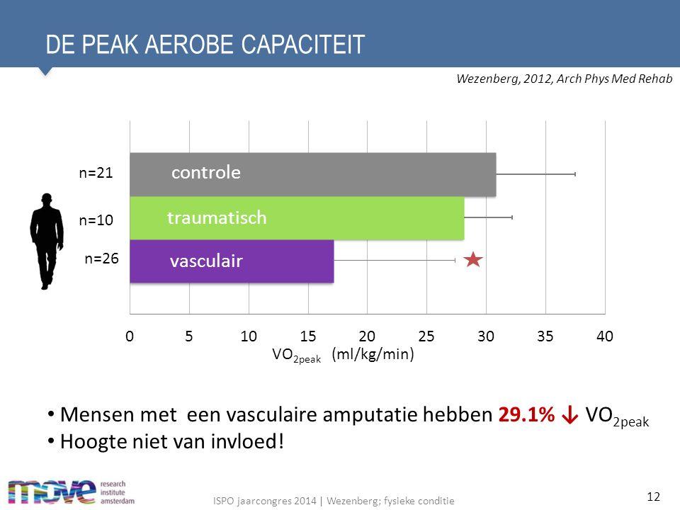 ISPO jaarcongres 2014 | Wezenberg; fysieke conditie DE PEAK AEROBE CAPACITEIT 12 Mensen met een vasculaire amputatie hebben 29.1% ↓ VO 2peak Hoogte niet van invloed.
