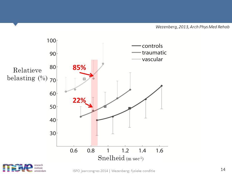 ISPO jaarcongres 2014 | Wezenberg; fysieke conditie 14 Relatieve belasting (%) Snelheid (m·sec -1 ) 85% 22% Wezenberg, 2013, Arch Phys Med Rehab