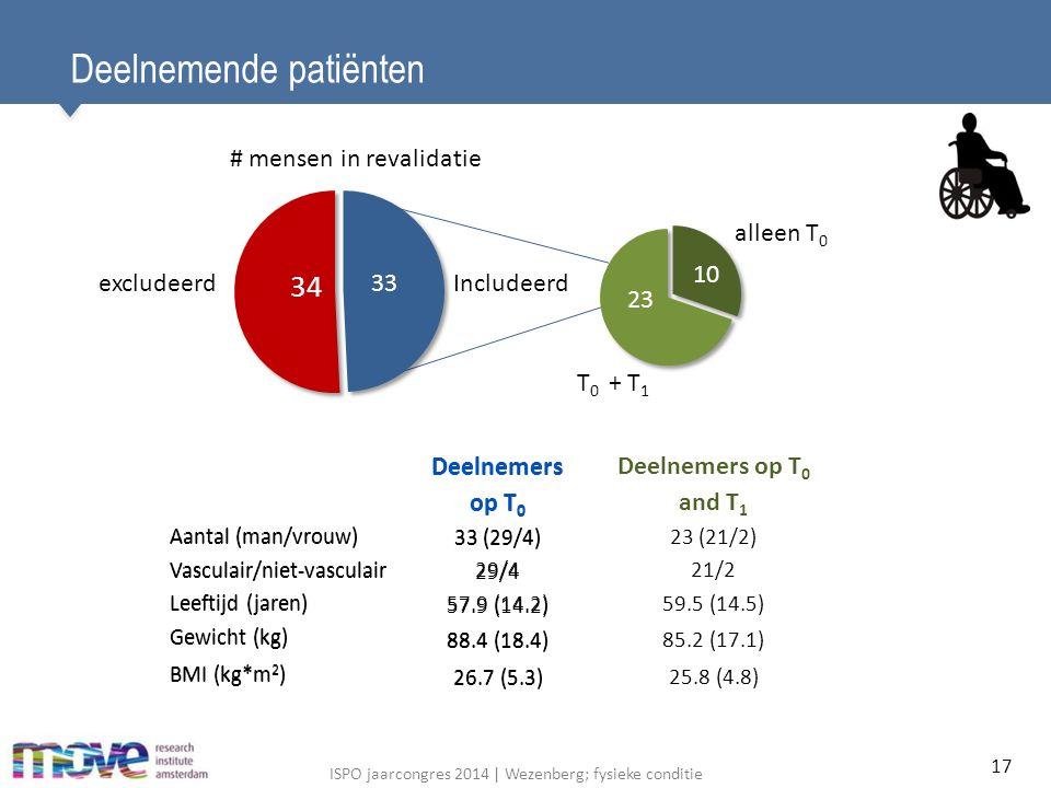 ISPO jaarcongres 2014 | Wezenberg; fysieke conditie Deelnemende patiënten Deelnemers op T 0 Aantal (man/vrouw) 33 (29/4) Vasculair/niet-vasculair 29/4 Leeftijd (jaren) 57.9 (14.2) Gewicht (kg) 88.4 (18.4) BMI (kg*m 2 ) 26.7 (5.3) 23 10 alleen T 0 T 0 + T 1 34 33excludeerdIncludeerd # mensen in revalidatie Deelnemers op T 0 Deelnemers op T 0 and T 1 Aantal (man/vrouw) 33 (29/4)23 (21/2) Vasculair/niet-vasculair 29/421/2 Leeftijd (jaren) 57.9 (14.2)59.5 (14.5) Gewicht (kg) 88.4 (18.4)85.2 (17.1) BMI (kg*m 2 ) 26.7 (5.3)25.8 (4.8) 17