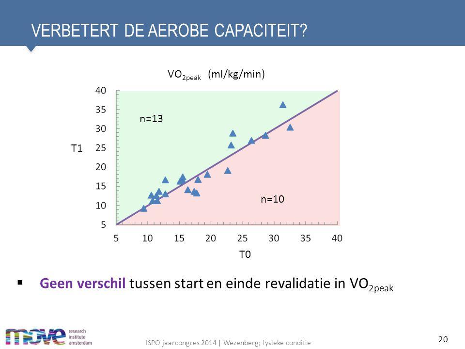 ISPO jaarcongres 2014 | Wezenberg; fysieke conditie VERBETERT DE AEROBE CAPACITEIT.