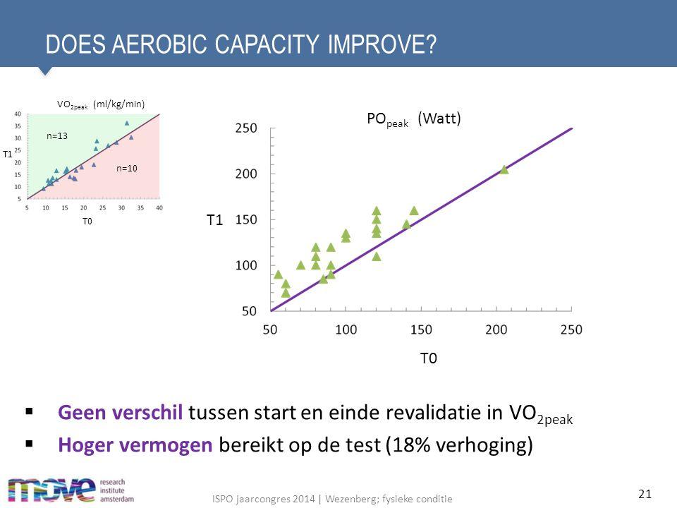 ISPO jaarcongres 2014 | Wezenberg; fysieke conditie DOES AEROBIC CAPACITY IMPROVE.