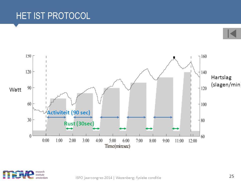 ISPO jaarcongres 2014 | Wezenberg; fysieke conditie HET IST PROTOCOL 25 Activiteit (90 sec) Rust (30sec) Watt Hartslag (slagen/min)