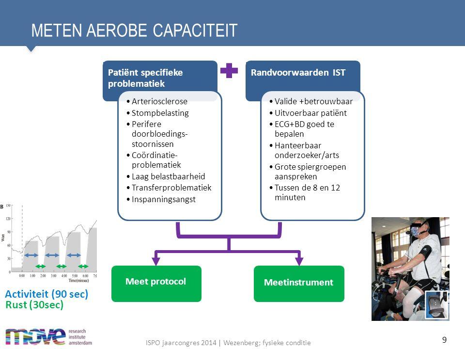 ISPO jaarcongres 2014   Wezenberg; fysieke conditie VERBETERT DE AEROBE CAPACITEIT.