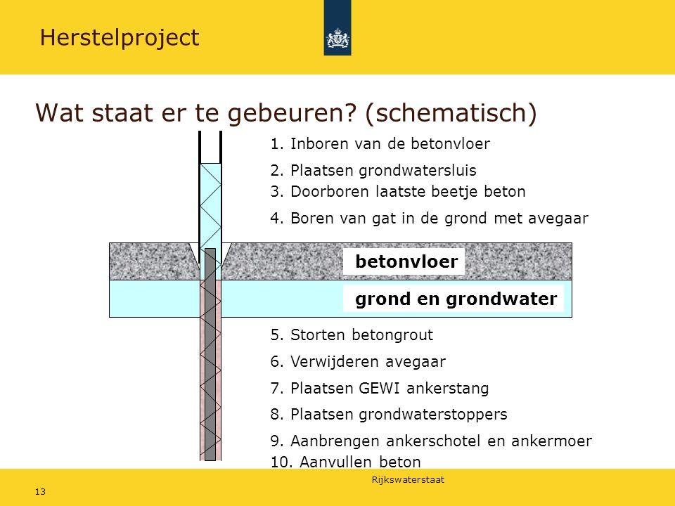 Rijkswaterstaat 13 Wat staat er te gebeuren.