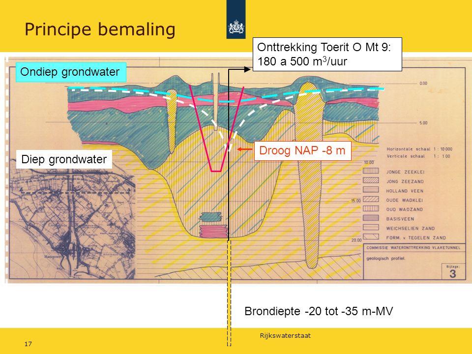 Rijkswaterstaat 17 Principe bemaling Brondiepte -20 tot -35 m-MV Onttrekking Toerit O Mt 9: 180 a 500 m 3 /uur Ondiep grondwater Droog NAP -8 m Diep grondwater