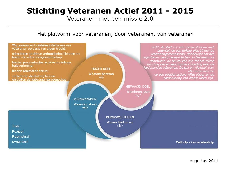 Stichting Veteranen Actief 2011 - 2015 Veteranen met een missie 2.0 augustus 2011 GEWAAGD DOEL Waarheen gaan wij? HOGER DOEL Waarom bestaan wij? KERNK