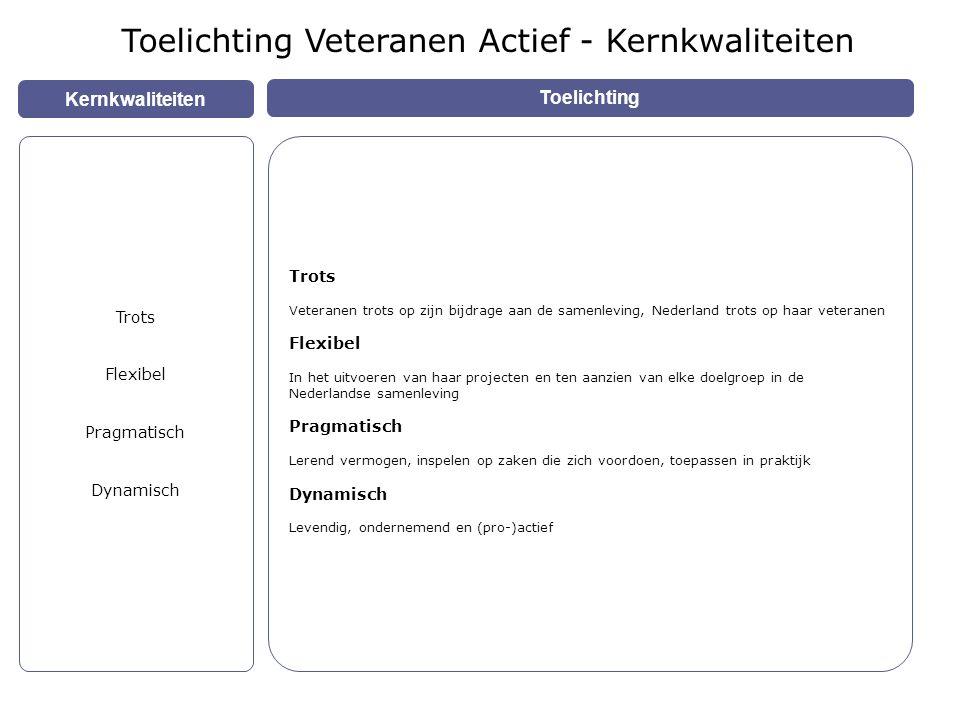 Kernkwaliteiten Toelichting Trots Flexibel Pragmatisch Dynamisch Trots Veteranen trots op zijn bijdrage aan de samenleving, Nederland trots op haar veteranen Flexibel In het uitvoeren van haar projecten en ten aanzien van elke doelgroep in de Nederlandse samenleving Pragmatisch Lerend vermogen, inspelen op zaken die zich voordoen, toepassen in praktijk Dynamisch Levendig, ondernemend en (pro-)actief Toelichting Veteranen Actief - Kernkwaliteiten