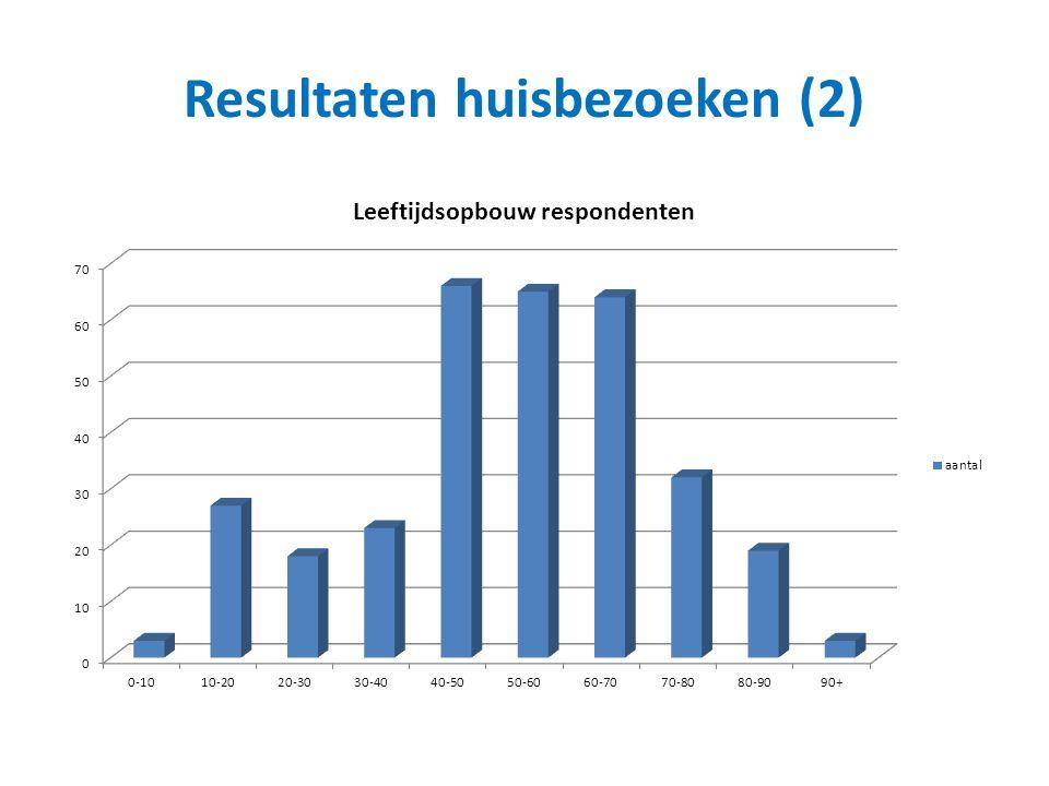 Resultaten huisbezoeken (2)