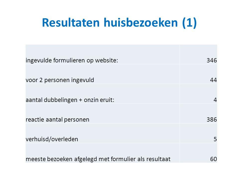 Resultaten huisbezoeken (1) ingevulde formulieren op website:346 voor 2 personen ingevuld44 aantal dubbelingen + onzin eruit:4 reactie aantal personen386 verhuisd/overleden5 meeste bezoeken afgelegd met formulier als resultaat60