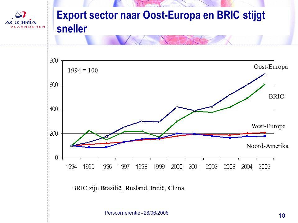 10 Persconferentie - 28/06/2006 Export sector naar Oost-Europa en BRIC stijgt sneller Oost-Europa BRIC West-Europa Noord-Amerika 1994 = 100 BRIC zijn Brazilië, Rusland, Indië, China