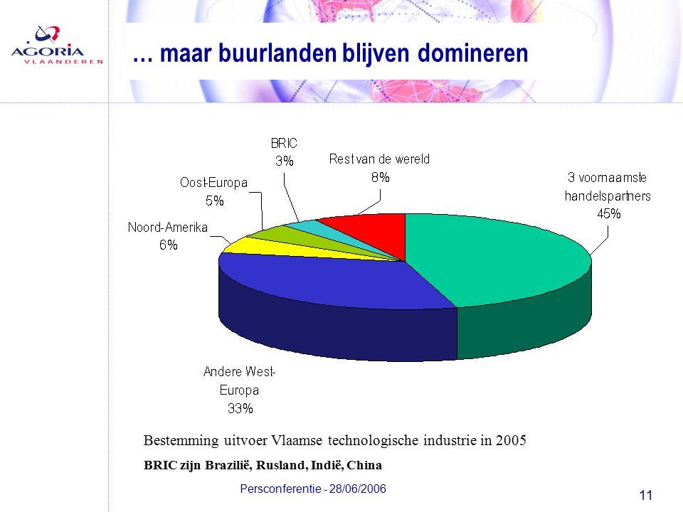 11 Persconferentie - 28/06/2006 … maar buurlanden blijven domineren Bestemming uitvoer Vlaamse technologische industrie in 2005 BRIC zijn Brazilië, Rusland, Indië, China