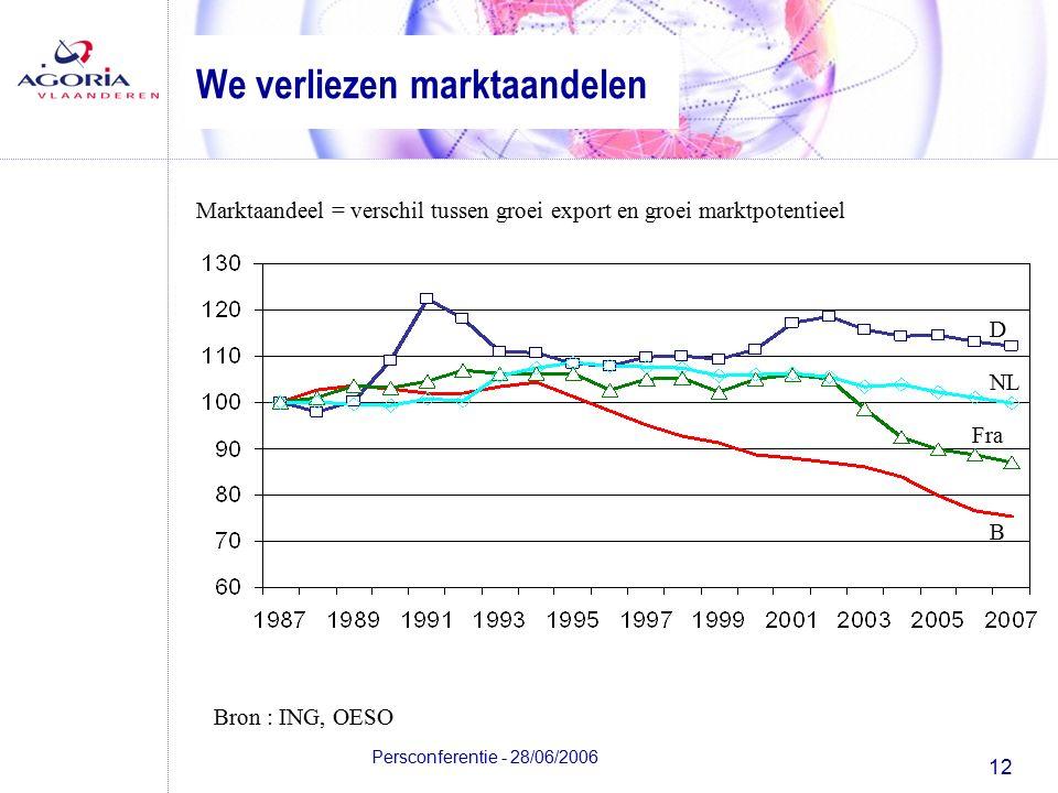 12 Persconferentie - 28/06/2006 We verliezen marktaandelen Marktaandeel = verschil tussen groei export en groei marktpotentieel Bron : ING, OESO B Fra NL D