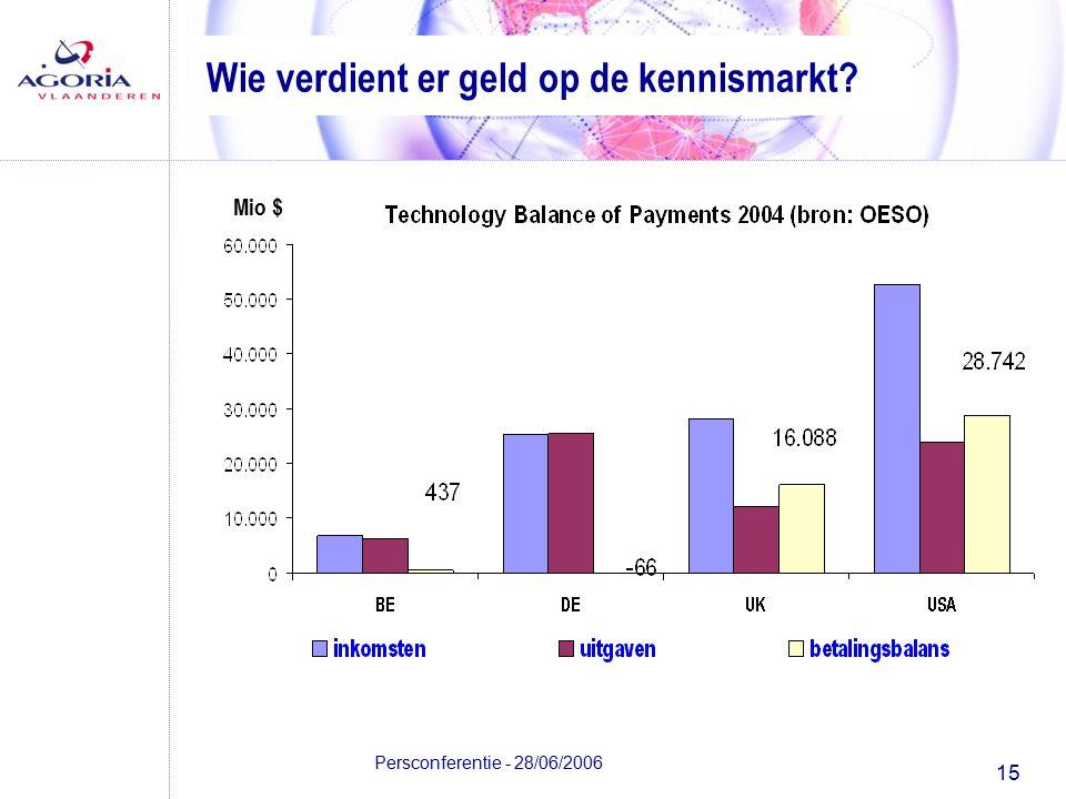 15 Persconferentie - 28/06/2006 Wie verdient er geld op de kennismarkt? Mio $