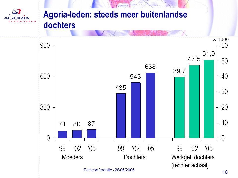 18 Persconferentie - 28/06/2006 Agoria-leden: steeds meer buitenlandse dochters MoedersDochtersWerkgel.