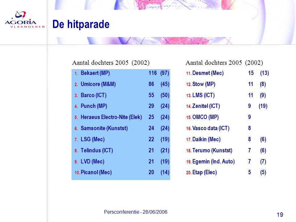 19 Persconferentie - 28/06/2006 1. Bekaert (MP)116 (97) 2.