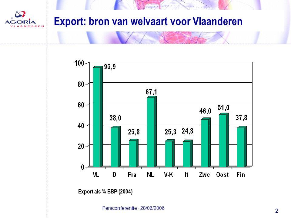 2 Persconferentie - 28/06/2006 Export: bron van welvaart voor Vlaanderen Export als % BBP (2004)
