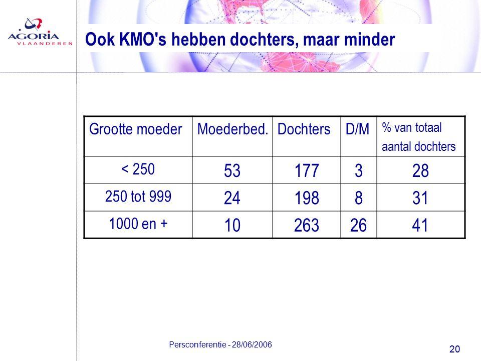 20 Persconferentie - 28/06/2006 Ook KMO s hebben dochters, maar minder Grootte moederMoederbed.DochtersD/M % van totaal aantal dochters < 250 53177328 250 tot 999 24198831 1000 en + 102632641