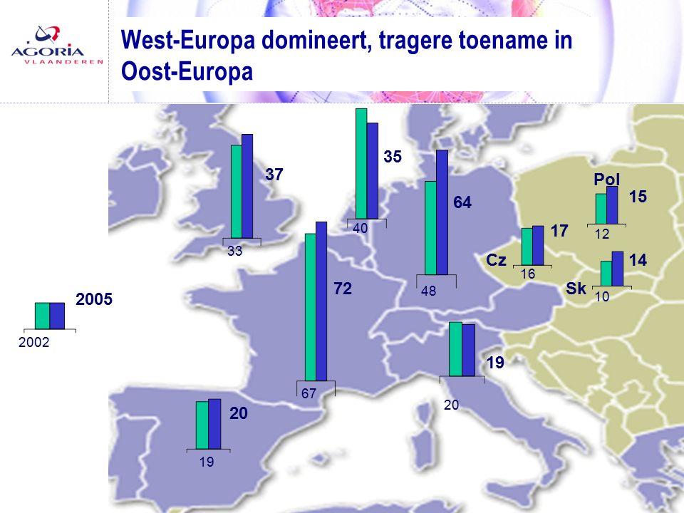 22 Persconferentie - 28/06/2006 64 West-Europa domineert, tragere toename in Oost-Europa 20 19 2005 2002 19 20 72 67 37 33 40 35 48 15 12 17 16 14 10 Cz Sk Pol