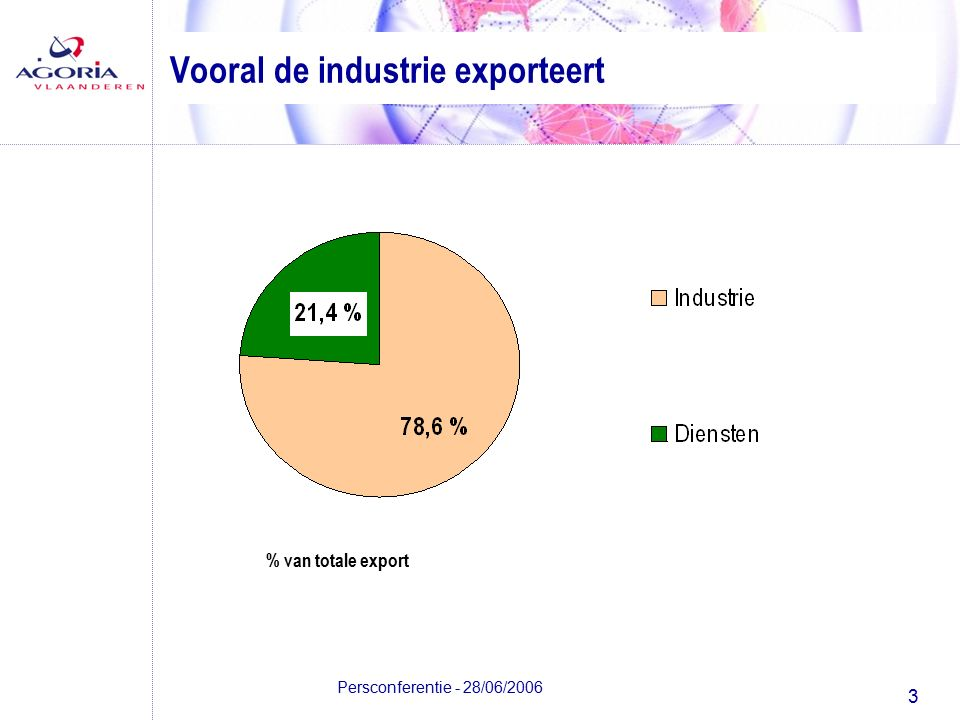 3 Persconferentie - 28/06/2006 Vooral de industrie exporteert % van totale export