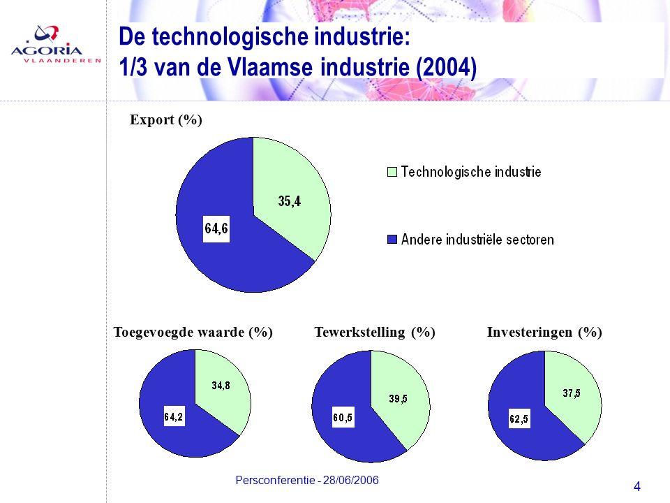 4 Persconferentie - 28/06/2006 Export (%) Tewerkstelling (%)Investeringen (%)Toegevoegde waarde (%) De technologische industrie: 1/3 van de Vlaamse industrie (2004)
