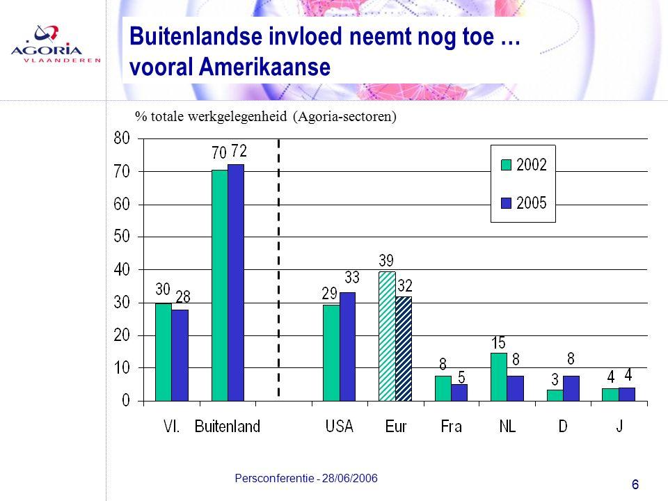 6 Persconferentie - 28/06/2006 Buitenlandse invloed neemt nog toe … vooral Amerikaanse % totale werkgelegenheid (Agoria-sectoren)