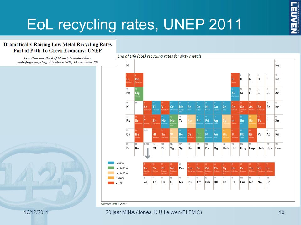 EoL recycling rates, UNEP 2011 16/12/20111020 jaar MINA (Jones, K.U.Leuven/ELFM C)