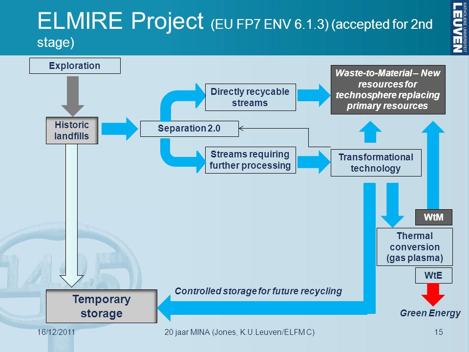 Historic landfills Exploration Green Energy Waste-to-Material – New resources for technosphere replacing primary resources Separation 2.0 Directly recycable streams Streams requiring further processing Transformational technology Thermal conversion (gas plasma) WtE WtM Temporary storage Controlled storage for future recycling ELMIRE Project (EU FP7 ENV 6.1.3) (accepted for 2nd stage) 16/12/20111520 jaar MINA (Jones, K.U.Leuven/ELFM C)