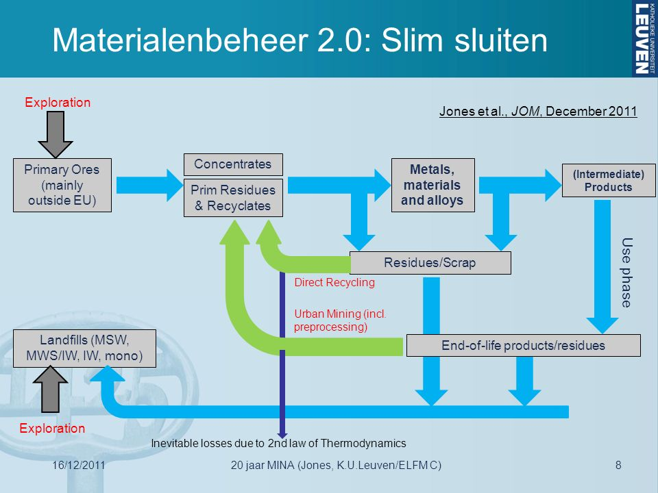 Materialenbeheer 2.0: Slim sluiten Primary Ores (mainly outside EU) Concentrates (Intermediate) Products Use phase End-of-life products/residues Landf