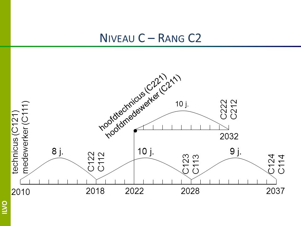 ILVO N IVEAU C – R ANG C2 2010 201820282037 technicus (C121) medewerker (C111) 8 j.10 j.9 j.