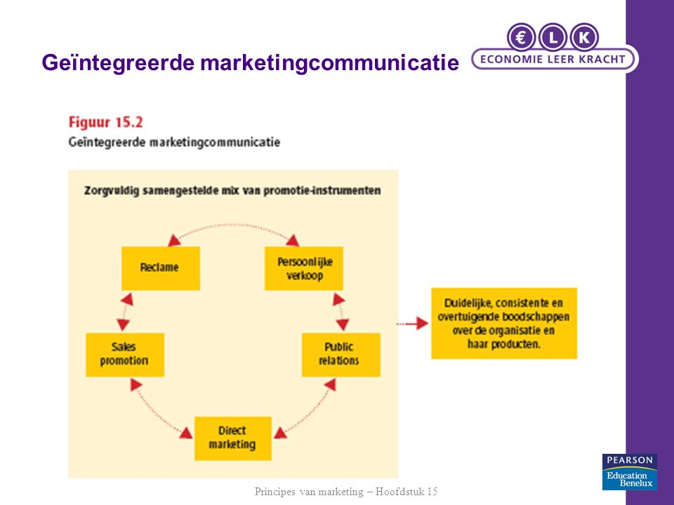 Geïntegreerde marketingcommunicatie Principes van marketing – Hoofdstuk 15