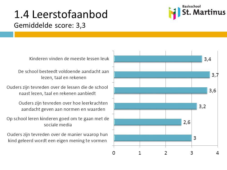 1.4 Leerstofaanbod Gemiddelde score: 3,3
