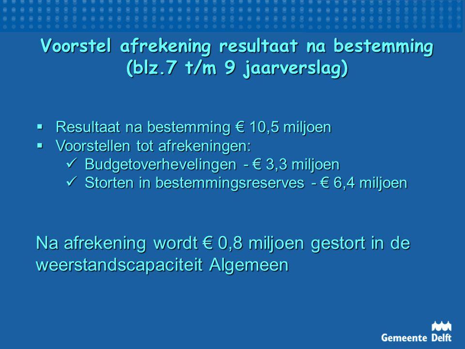 Samenvatting financieel resultaat 2011  Resultaat na bestemming € 10,5 mln Voordelen: Arbeidsparticipatie en armoedebestrijding (IAU en MAU) Arbeidsparticipatie en armoedebestrijding (IAU en MAU) Goede wonen (BLS) Goede wonen (BLS) Algemene dekkingsmiddelen (Gemeentefonds) Algemene dekkingsmiddelen (Gemeentefonds)Nadelen: Goede RO Vastgoed (voorzieningen gebiedsontwikkeling Spoorzone en Harnaschpolder) Goede RO Vastgoed (voorzieningen gebiedsontwikkeling Spoorzone en Harnaschpolder)  Bestemmingsreserves dalen van € 84 naar € 62 mln  Voorzieningen stijgen van € 20 naar € 22 mln  Weerstandscapaciteit algemeen wordt € 7,5 mln en voor gebiedsontwikkelingen € 12,1 mln  Weerstand op orde i.r.t.
