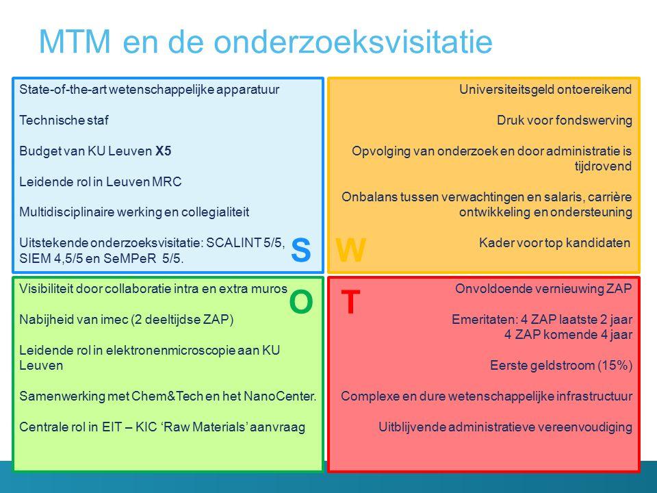 MTM en de onderzoeksvisitatie State-of-the-art wetenschappelijke apparatuur Technische staf Budget van KU Leuven X5 Leidende rol in Leuven MRC Multidisciplinaire werking en collegialiteit Uitstekende onderzoeksvisitatie: SCALINT 5/5, SIEM 4,5/5 en SeMPeR 5/5.