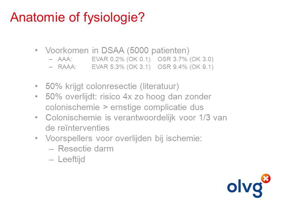 Anatomie of fysiologie.