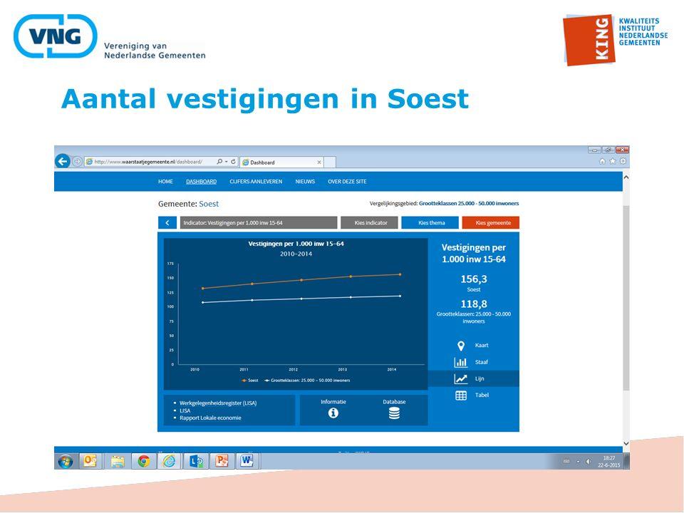 Aantal vestigingen in Soest
