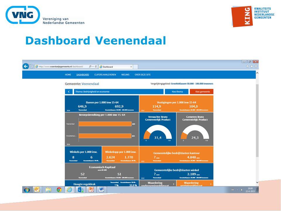 Dashboard Veenendaal
